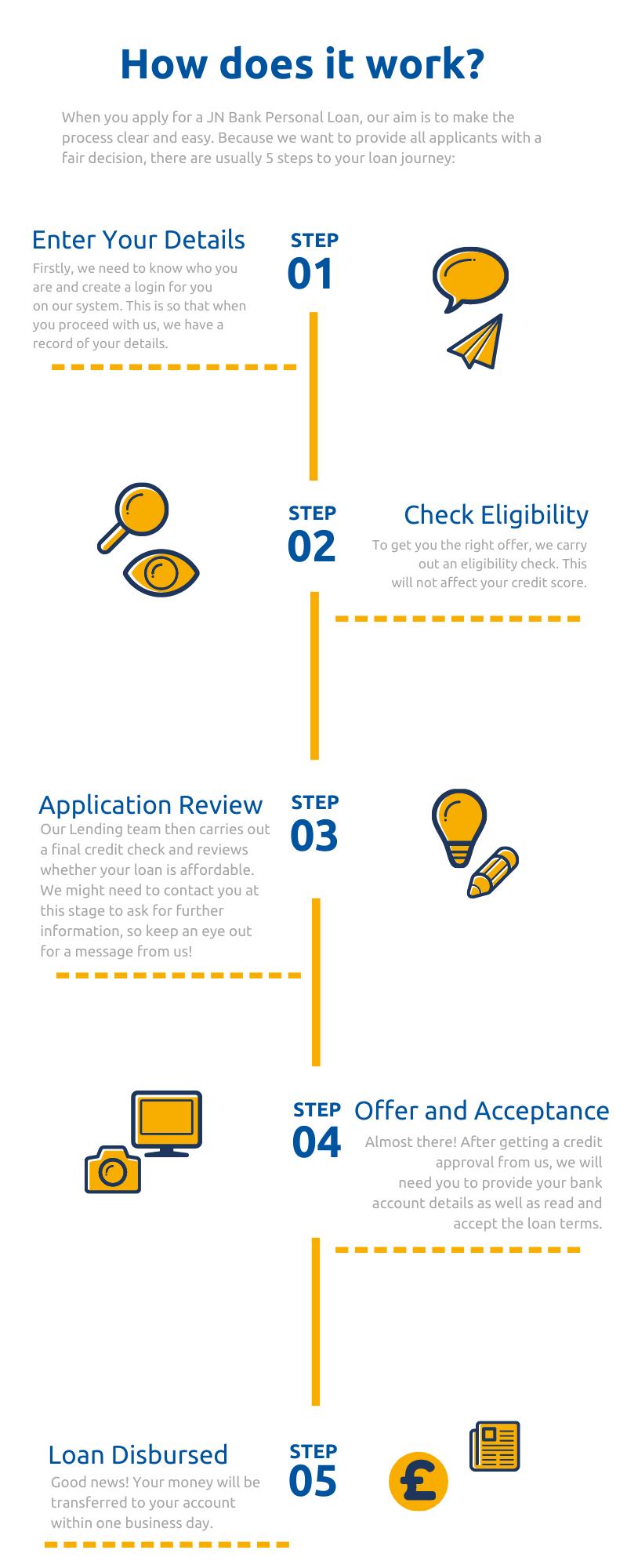 jn-bank-loan-process-how-to-3
